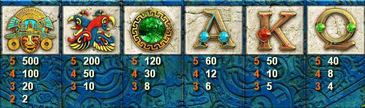 temple quest symbols